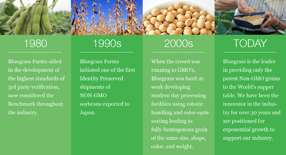 Bluegrass Farms Timeline